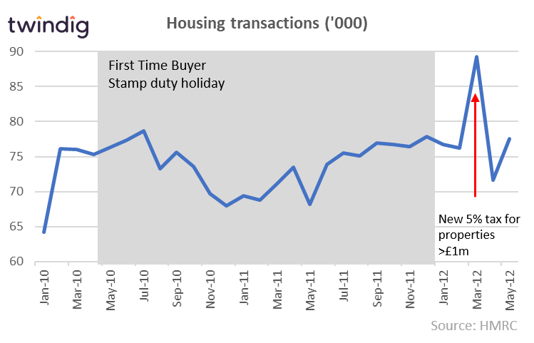 First Time Buyer Stamp Duty Cut 2: 25 Mar 2010 –1 Jan 12