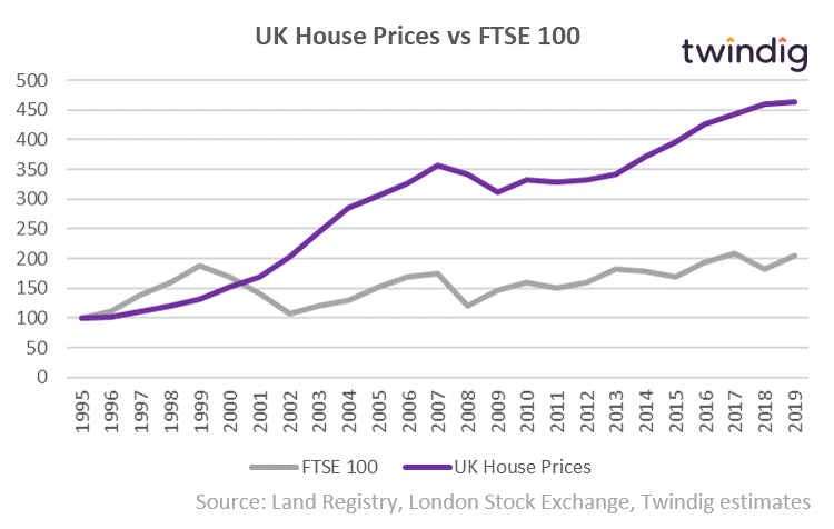 House Prices and FTSE 100